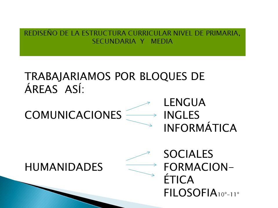 REDISEÑO DE LA ESTRUCTURA CURRICULAR NIVEL DE PRIMARIA, SECUNDARIA Y MEDIA TRABAJARIAMOS POR BLOQUES DE ÁREAS ASÍ: LENGUA COMUNICACIONES INGLES INFORM