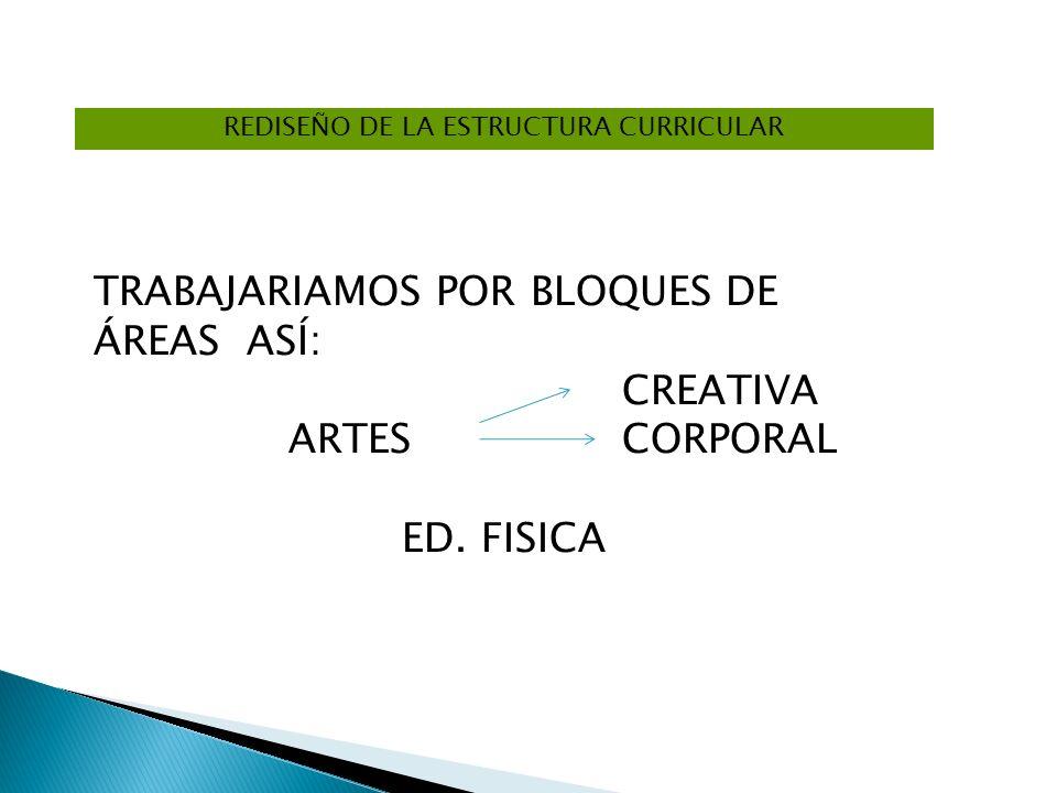REDISEÑO DE LA ESTRUCTURA CURRICULAR TRABAJARIAMOS POR BLOQUES DE ÁREAS ASÍ: CREATIVA ARTES CORPORAL ED. FISICA