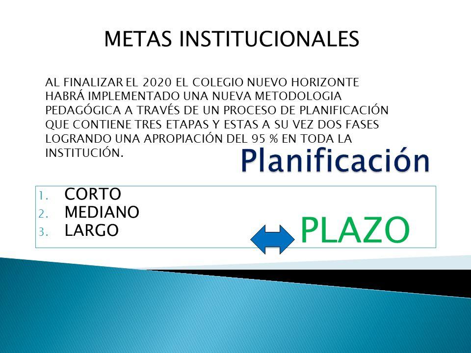 1. CORTO 2. MEDIANO 3. LARGO PLAZO METAS INSTITUCIONALES AL FINALIZAR EL 2020 EL COLEGIO NUEVO HORIZONTE HABRÁ IMPLEMENTADO UNA NUEVA METODOLOGIA PEDA