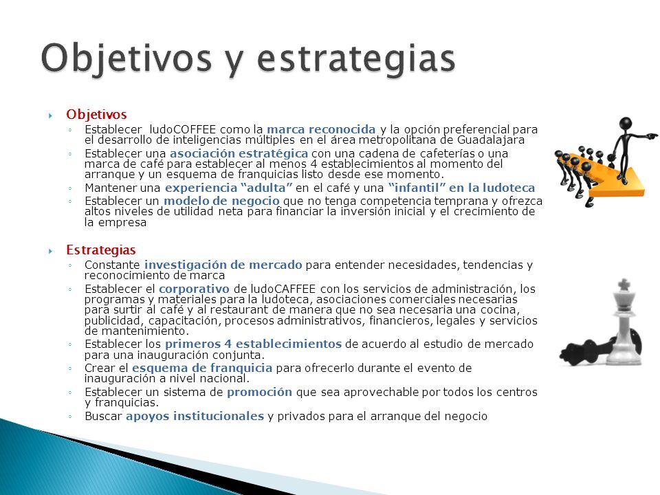 Objetivos Establecer ludoCOFFEE como la marca reconocida y la opción preferencial para el desarrollo de inteligencias múltiples en el área metropolita