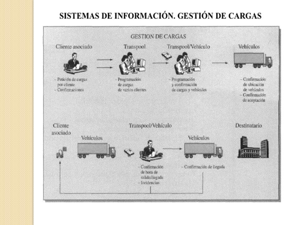 Dimensionamiento de vehículos Capacidad volumétrica.