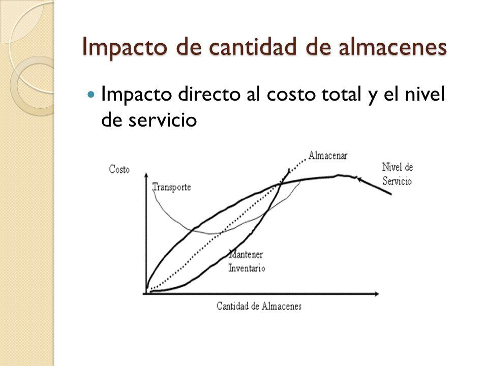 Impacto de cantidad de almacenes Impacto directo al costo total y el nivel de servicio