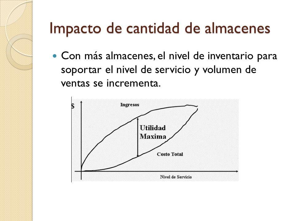 Impacto de cantidad de almacenes Con más almacenes, el nivel de inventario para soportar el nivel de servicio y volumen de ventas se incrementa.