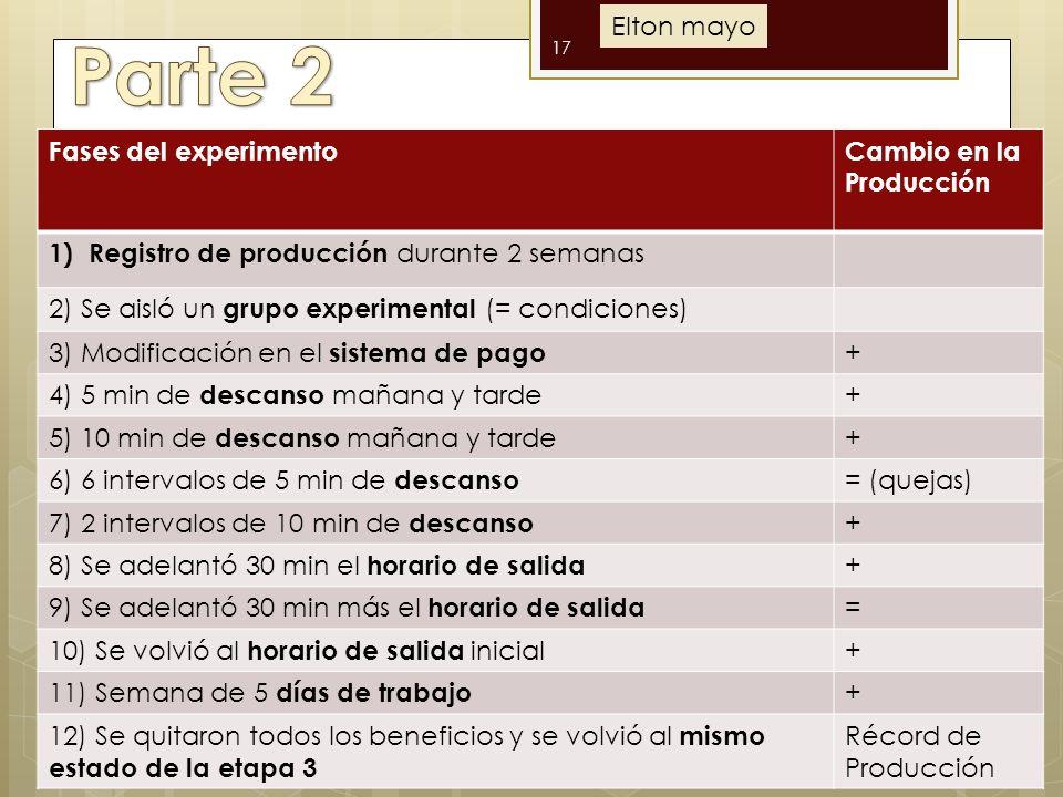 17 Fases del experimentoCambio en la Producción 1)Registro de producción durante 2 semanas 2) Se aisló un grupo experimental (= condiciones) 3) Modificación en el sistema de pago + 4) 5 min de descanso mañana y tarde + 5) 10 min de descanso mañana y tarde + 6) 6 intervalos de 5 min de descanso = (quejas) 7) 2 intervalos de 10 min de descanso + 8) Se adelantó 30 min el horario de salida + 9) Se adelantó 30 min más el horario de salida = 10) Se volvió al horario de salida inicial + 11) Semana de 5 días de trabajo + 12) Se quitaron todos los beneficios y se volvió al mismo estado de la etapa 3 Récord de Producción Elton mayo