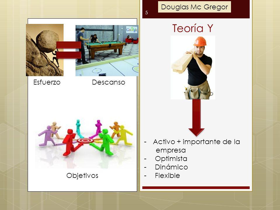 5 Teoría Y -Activo + importante de la empresa - Optimista - Dinámico - Flexible EsfuerzoDescanso Objetivos Douglas Mc Gregor
