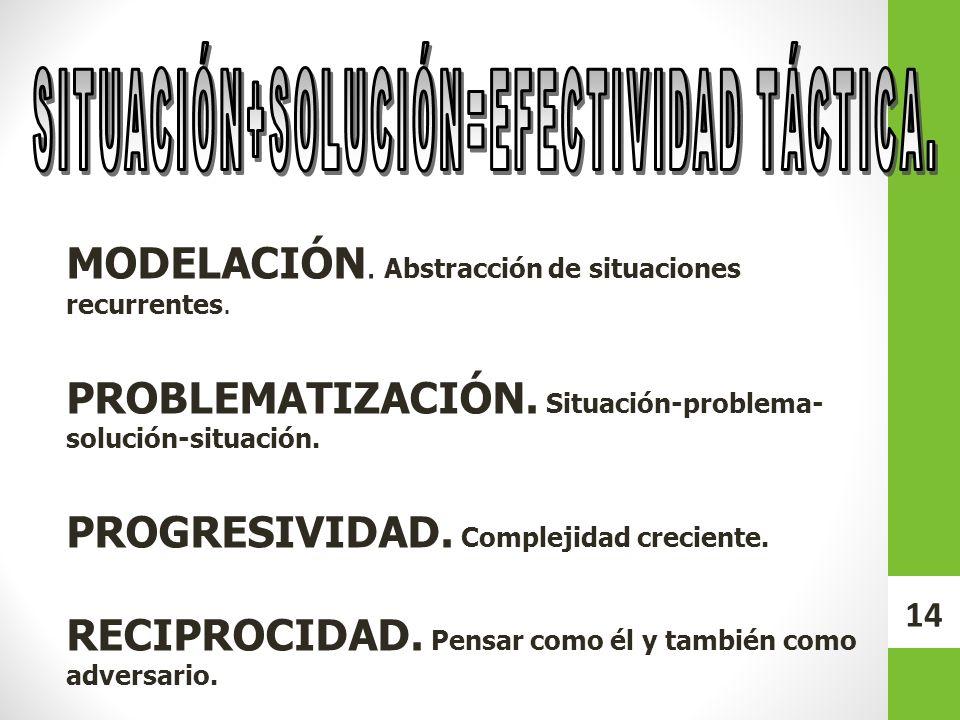 MODELACIÓN. Abstracción de situaciones recurrentes. PROBLEMATIZACIÓN. Situación-problema- solución-situación. PROGRESIVIDAD. Complejidad creciente. RE