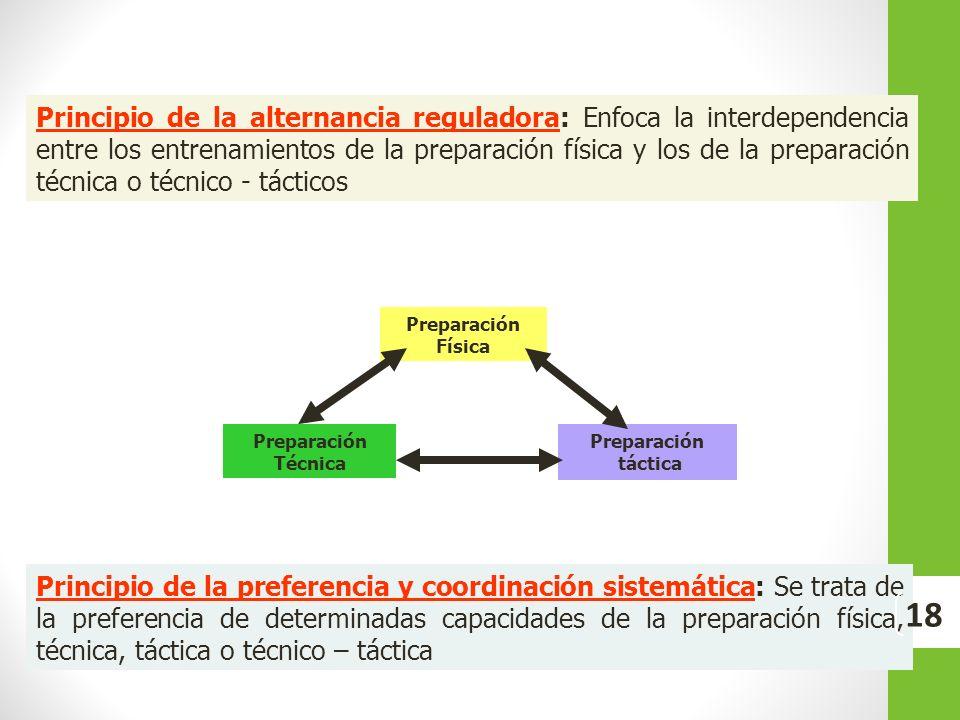 Principio de la alternancia reguladora: Enfoca la interdependencia entre los entrenamientos de la preparación física y los de la preparación técnica o