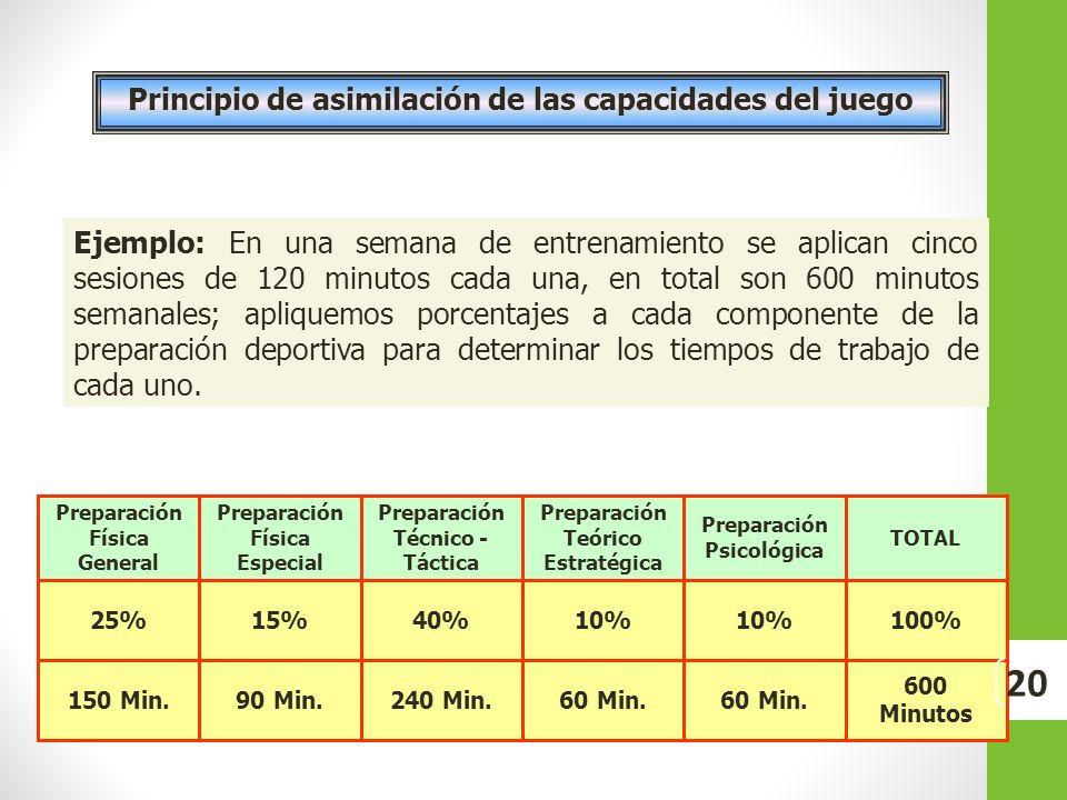Ejemplo: En una semana de entrenamiento se aplican cinco sesiones de 120 minutos cada una, en total son 600 minutos semanales; apliquemos porcentajes
