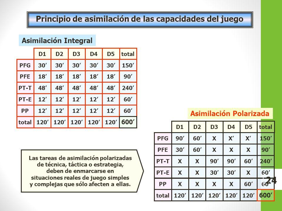 Principio de asimilación de las capacidades del juego Asimilación Integral PFG PFE PT-T PT-E PP total 30 18 48 12 120 D1D2D3D4D5total 30 18 48 12 120