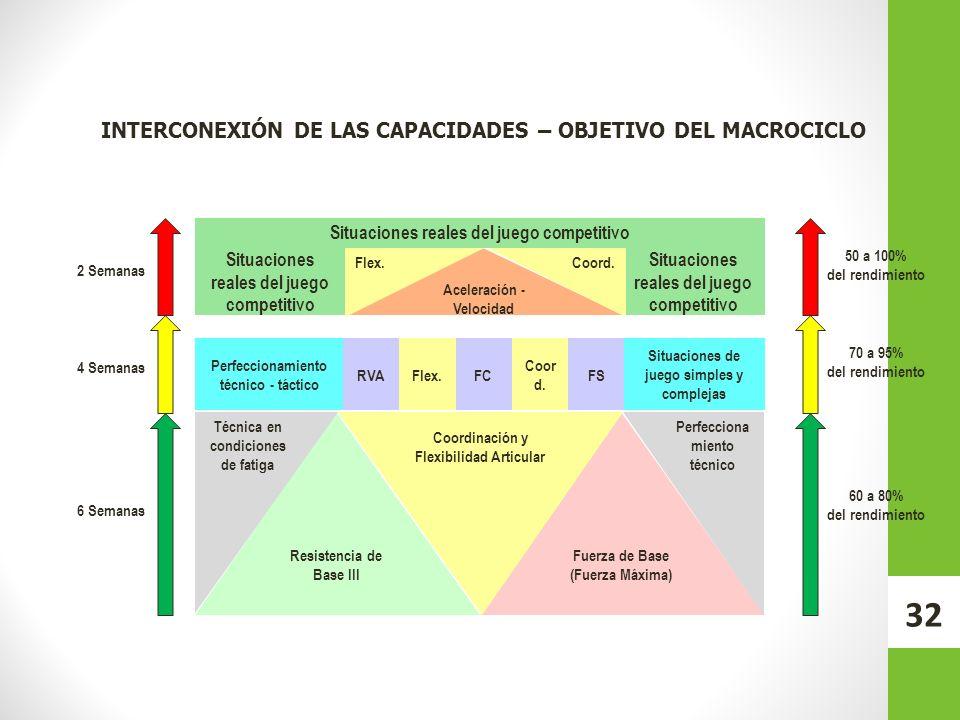 INTERCONEXIÓN DE LAS CAPACIDADES – OBJETIVO DEL MACROCICLO Resistencia de Base III Fuerza de Base (Fuerza Máxima) Coordinación y Flexibilidad Articula