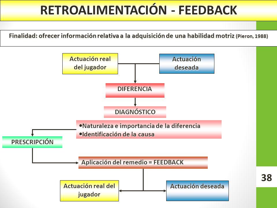 RETROALIMENTACIÓN - FEEDBACK Finalidad: ofrecer información relativa a la adquisición de una habilidad motriz (Pieron, 1988) Actuación real del jugado