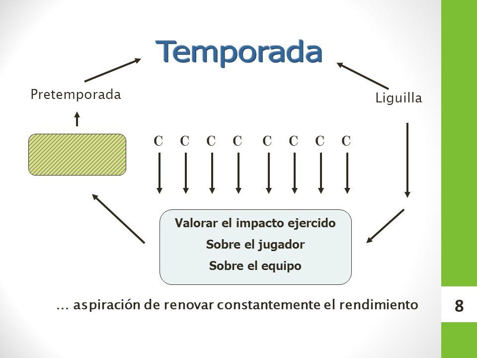 COMBINACIÓN DE FACTORES DE RENDIMIENTO DENTRO DE UNA MISMA ACCION DE TRABAJO. 29