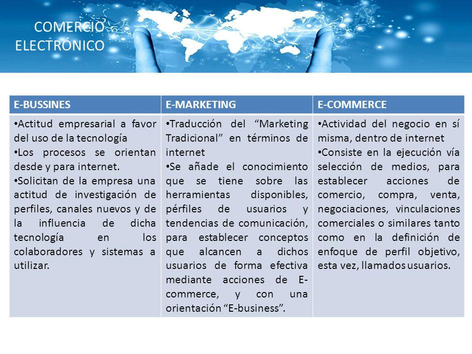 COMERCIO ELECTRÓNICO E-BUSSINESE-MARKETINGE-COMMERCE Actitud empresarial a favor del uso de la tecnología Los procesos se orientan desde y para intern