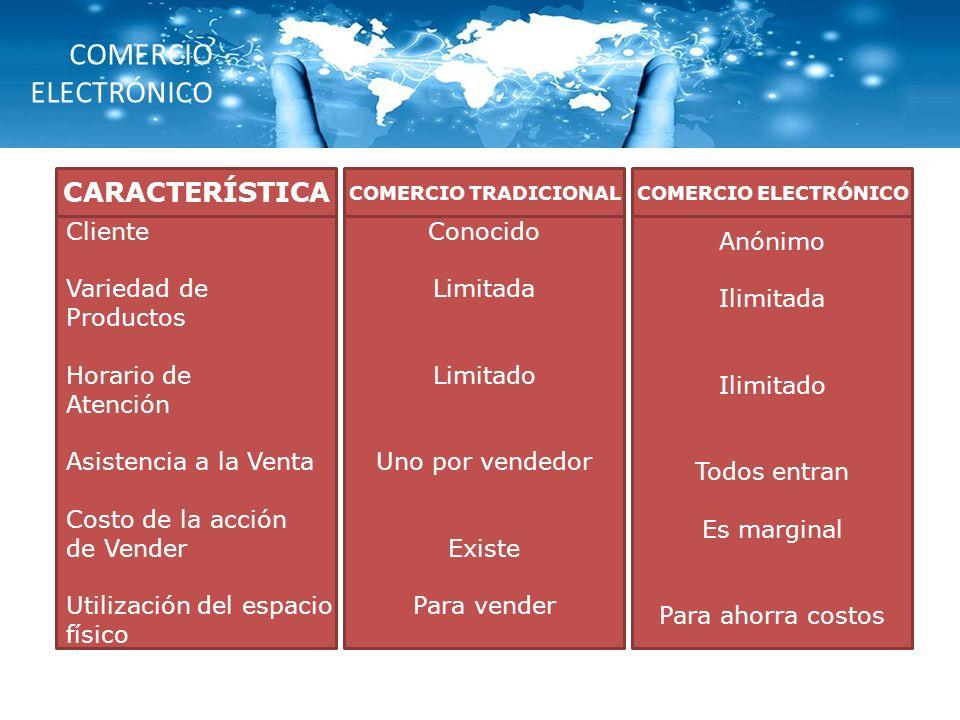 COMERCIO ELECTRÓNICO CARACTERÍSTICA COMERCIO TRADICIONAL Cliente Variedad de Productos Horario de Atención Asistencia a la Venta Costo de la acción de