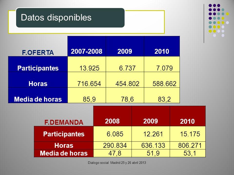 Dialogo social Madrid 25 y 26 abril 2013 Datos disponibles F.OFERTA 2007-20082009 2010 Participantes13.9256.737 7.079 Horas716.654454.802 588.662 Media de horas85,978,6 83,2 F.DEMANDA 20082009 2010 Participantes6.08512.26115.175 Horas290.834636.133806.271 Media de horas47,851,953,1