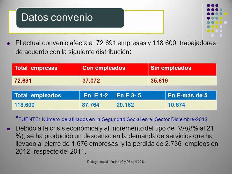 Dialogo social Madrid 25 y 26 abril 2013 Datos convenio El actual convenio afecta a 72.691 empresas y 118.600 trabajadores, de acuerdo con la siguient