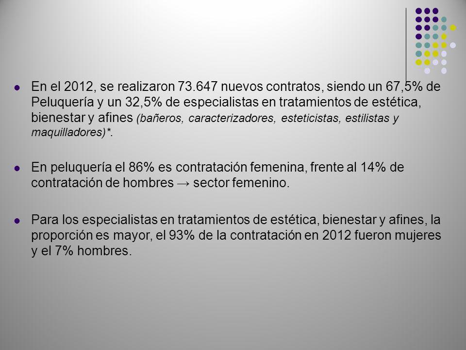 En el 2012, se realizaron 73.647 nuevos contratos, siendo un 67,5% de Peluquería y un 32,5% de especialistas en tratamientos de estética, bienestar y