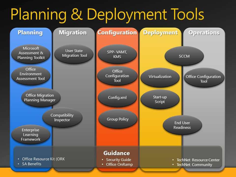 OperationsDeploymentConfigurationMigrationPlanning Compatibility Inspector Enterprise Learning Framework Microsoft Assessment & Planning Toolkit Office Environment Assessment Tool Office Migration Planning Manager User State Migration Tool User State Migration Tool Office Configuration Tool Config.xml Group Policy SPP- VAMT, KMS SPP- VAMT, KMS Office Configuration Tool End User Readiness SCCM Start-up Script Virtualization Security Guide Office OnRamp TechNet Resource Center TechNet Community