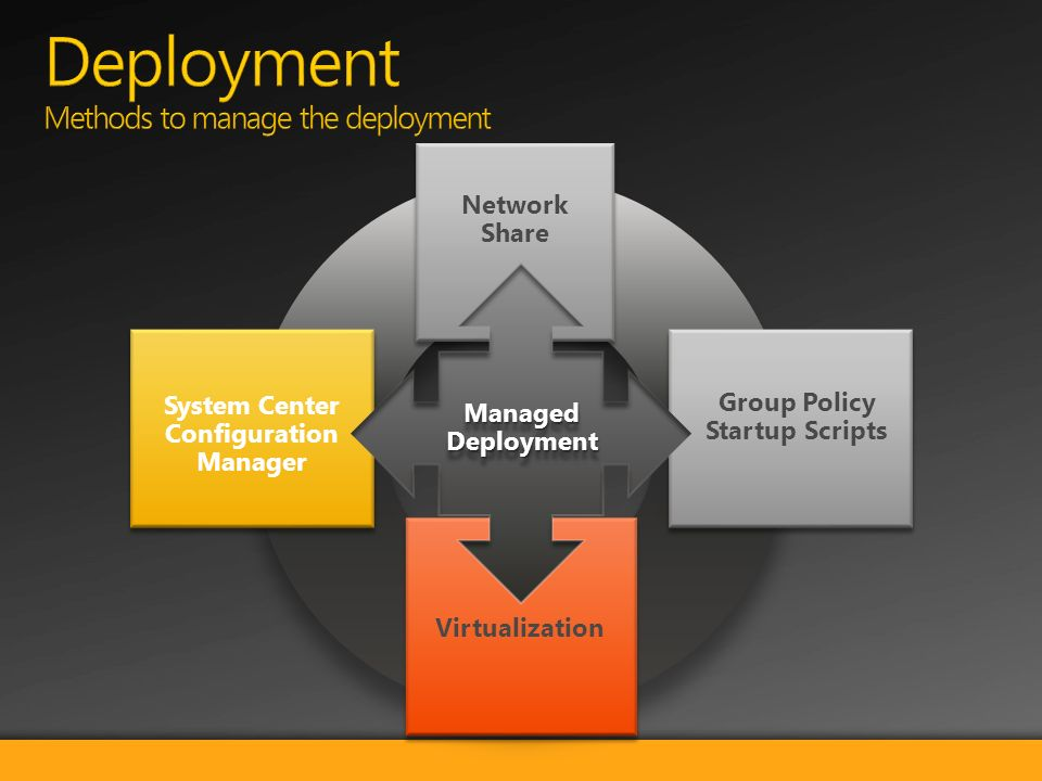 System Center Configuration Manager Virtualization Group Policy Startup Scripts Network Share Managed Deployment