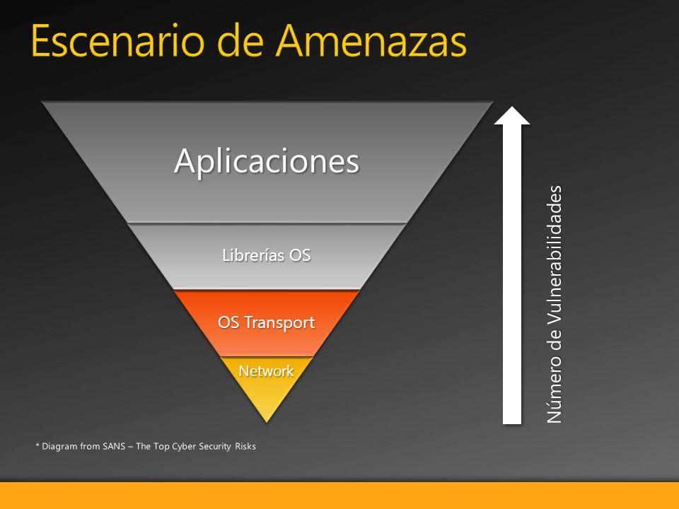Aplicaciones Librerías OS OS Transport Network