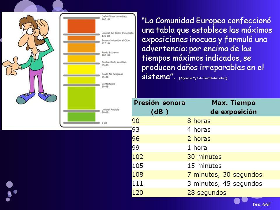 Dra. GGF Presión sonoraMax. Tiempo (dB )de exposición 908 horas 934 horas 962 horas 991 hora 10230 minutos 10515 minutos 1087 minutos, 30 segundos 111