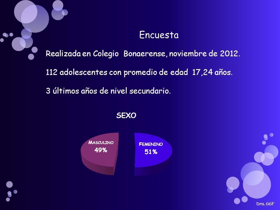 Dra. GGF Encuesta Realizada en Colegio Bonaerense, noviembre de 2012.