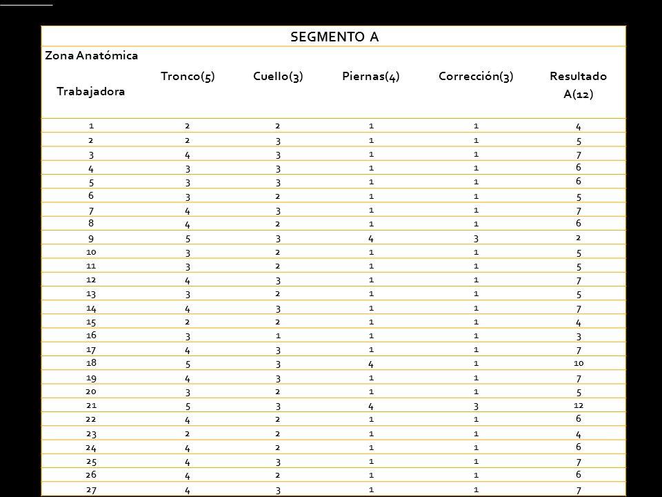 SEGMENTO A Zona Anatómica Trabajadora Tronco(5)Cuello(3)Piernas(4)Corrección(3) Resultado A(12) 122114 223115 343117 433116 533116 632115 743117 84211