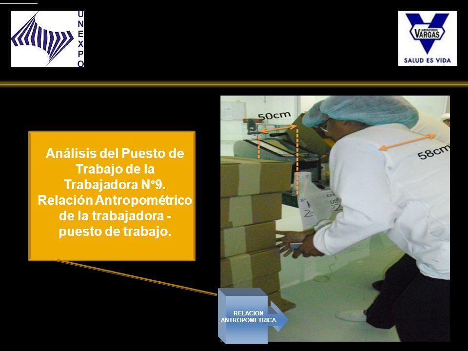 RELACION ANTROPOMETRICA Análisis del Puesto de Trabajo de la Trabajadora N°9. Relación Antropométrico de la trabajadora - puesto de trabajo.