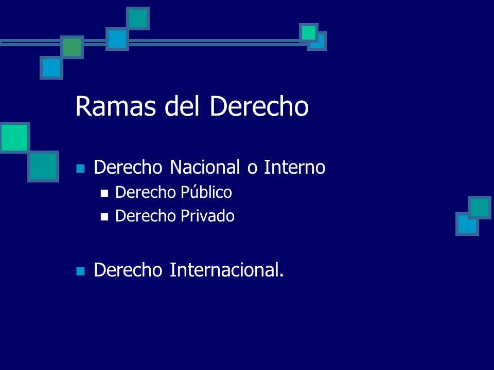 Ramas del Derecho Derecho Nacional o Interno Derecho Público Derecho Privado Derecho Internacional.