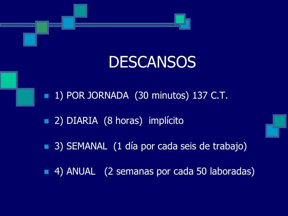 DESCANSOS 1) POR JORNADA (30 minutos) 137 C.T. 2) DIARIA (8 horas) implícito 3) SEMANAL (1 día por cada seis de trabajo) 4) ANUAL (2 semanas por cada