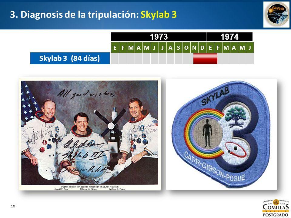 10 3. Diagnosis de la tripulación: Skylab 3 Skylab 3 (84 días) EFMAMJJASONDEFMAMJ EFMAMJJASONDEFMAMJ 19731974