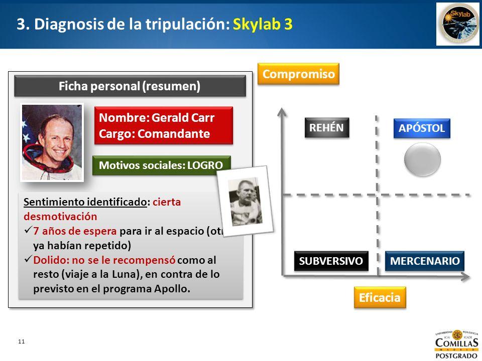 11 3. Diagnosis de la tripulación: Skylab 3 Compromiso Eficacia APÓSTOL REHÉN SUBVERSIVO MERCENARIO Nombre: Gerald Carr Cargo: Comandante Nombre: Gera