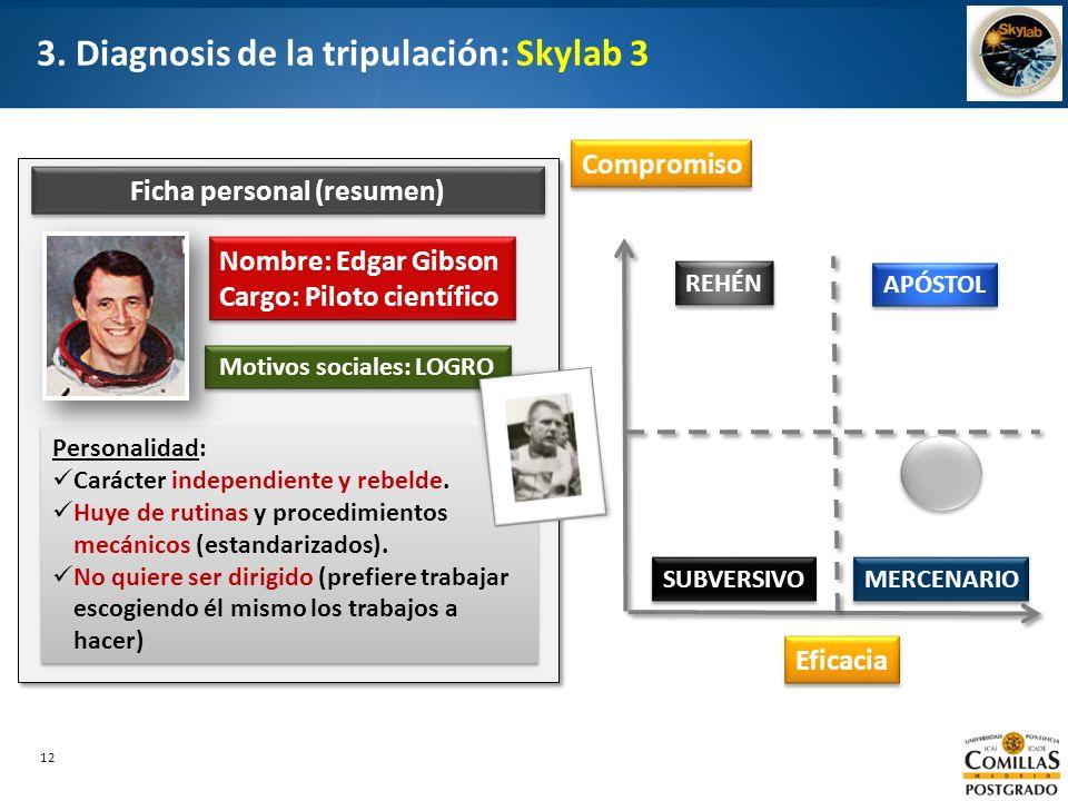 12 3. Diagnosis de la tripulación: Skylab 3 Compromiso Eficacia APÓSTOL REHÉN SUBVERSIVO MERCENARIO Nombre: Edgar Gibson Cargo: Piloto científico Nomb