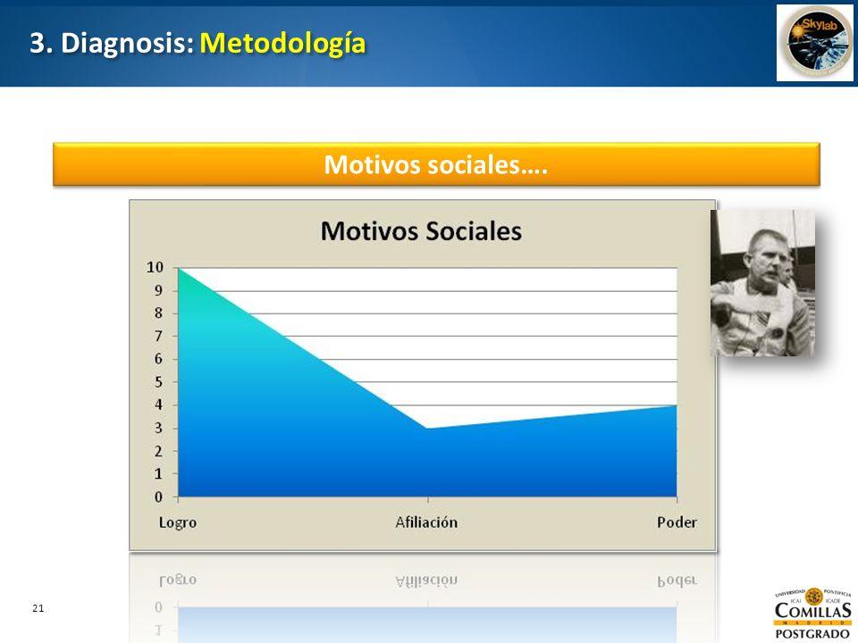 21 3. Diagnosis: Metodología Motivos sociales….