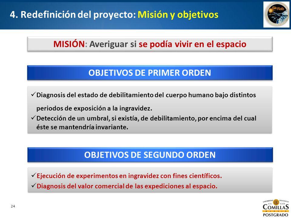 24 4. Redefinición del proyecto: Misión y objetivos OBJETIVOS DE PRIMER ORDEN Diagnosis del estado de debilitamiento del cuerpo humano bajo distintos