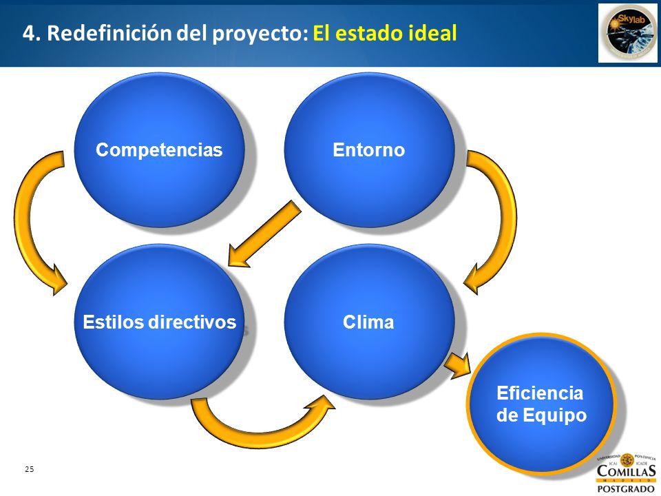 25 4. Redefinición del proyecto: El estado ideal Competencias Entorno Estilos directivos Clima Eficiencia de Equipo Eficiencia de Equipo
