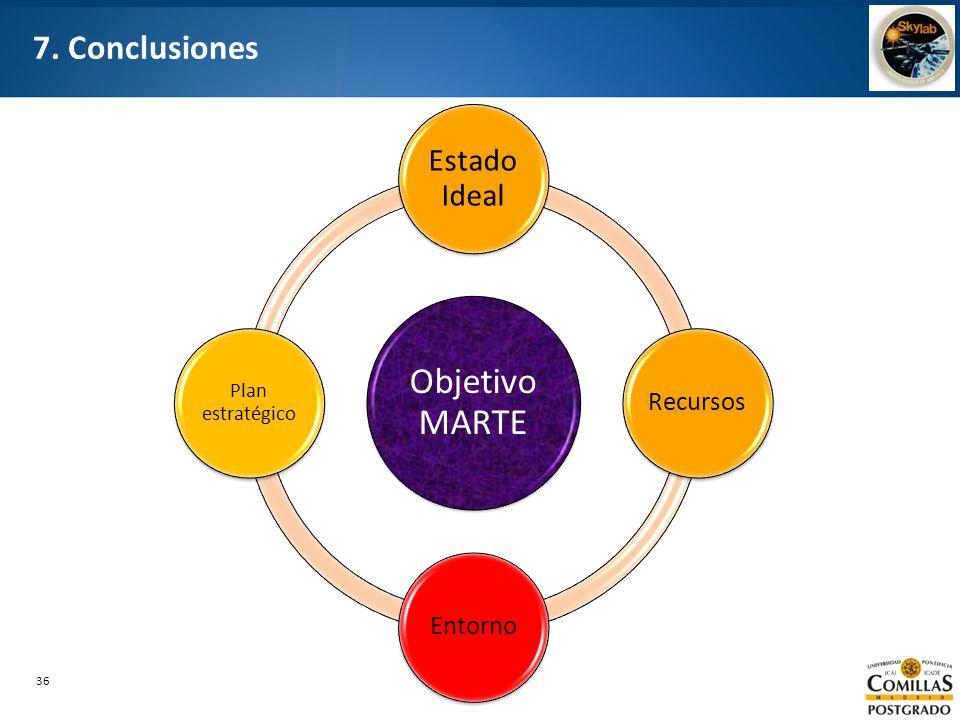 36 7. Conclusiones Objetivo MARTE Estado Ideal RecursosEntorno Plan estratégico