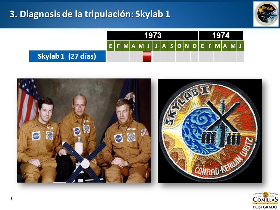 8 3. Diagnosis de la tripulación: Skylab 1 Skylab 1 (27 días) EFMAMJJASONDEFMAMJ EFMAMJJASONDEFMAMJ 19731974