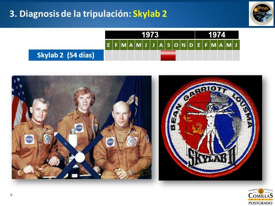 9 3. Diagnosis de la tripulación: Skylab 2 Skylab 2 (54 días) EFMAMJJASONDEFMAMJ EFMAMJJASONDEFMAMJ 19731974