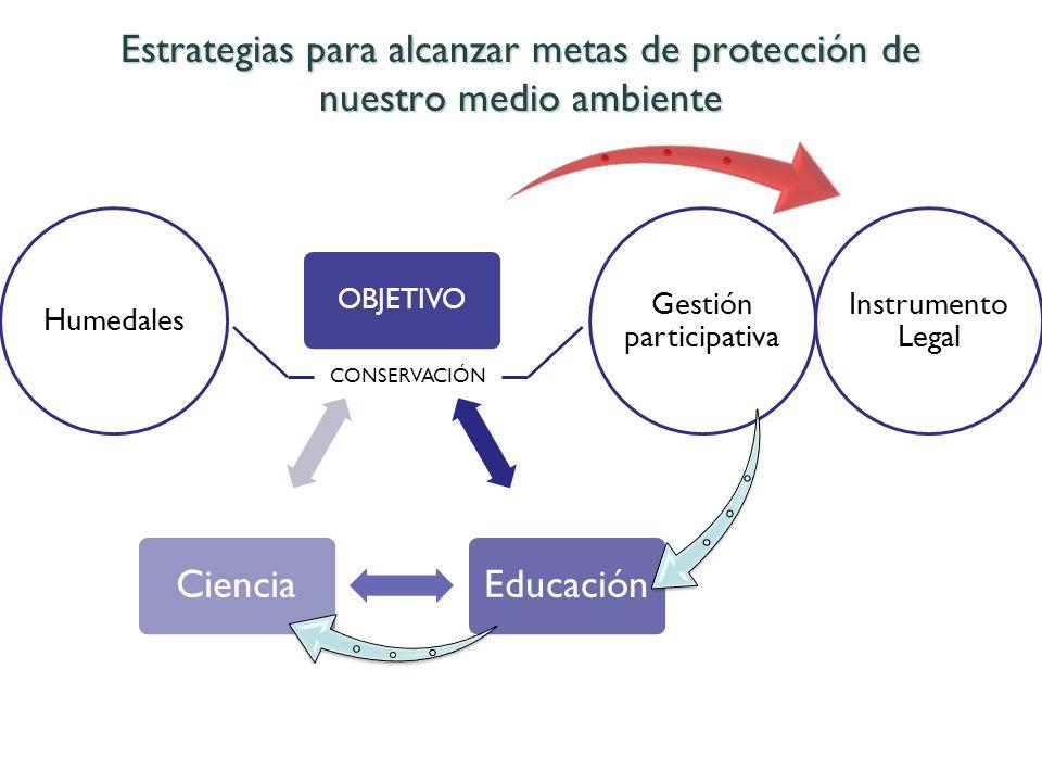 Estrategias para alcanzar metas de protección de nuestro medio ambiente OBJETIVO EducaciónCiencia Humedales CONSERVACIÓN Gestión participativa Instrum