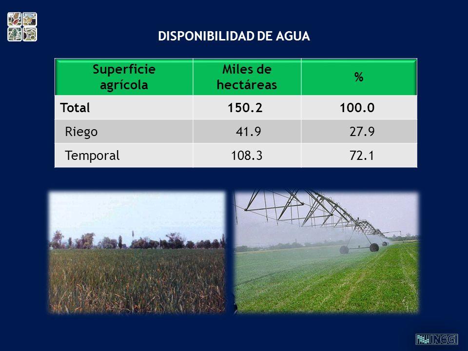 Superficie agrícola Miles de hectáreas % Total150.2100.0 Riego 41.9 27.9 Temporal 108.3 72.1 DISPONIBILIDAD DE AGUA