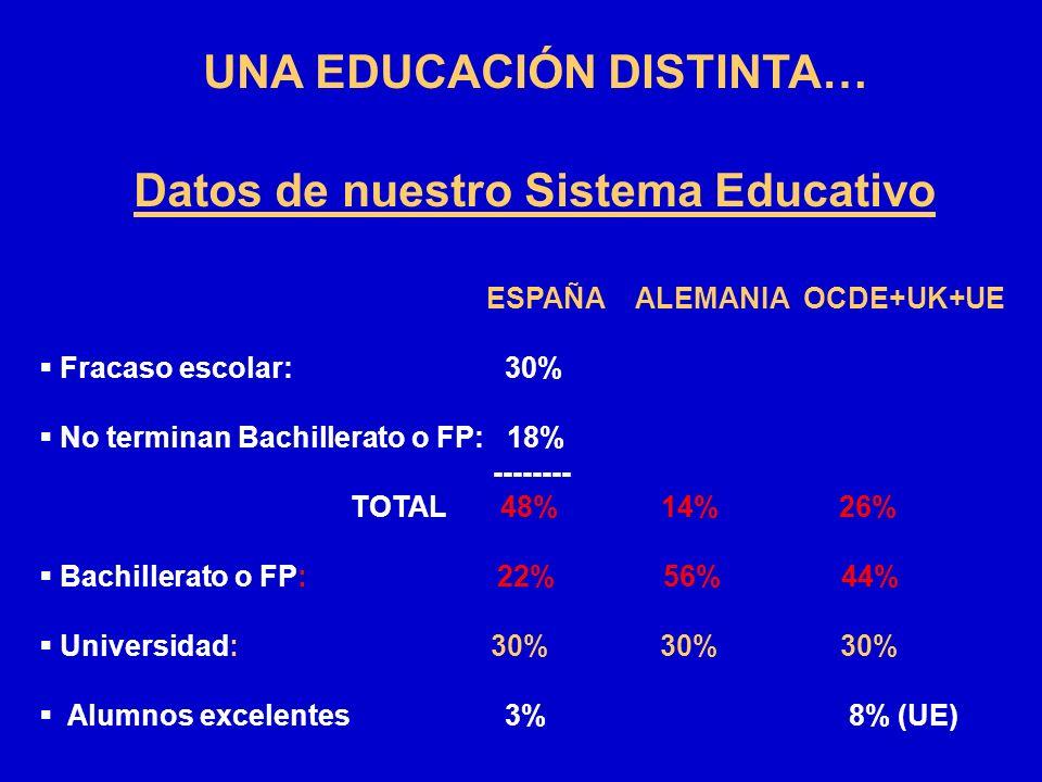 UNA EDUCACIÓN DISTINTA… Datos de nuestro Sistema Educativo ESPAÑA ALEMANIA OCDE+UK+UE Fracaso escolar: 30% No terminan Bachillerato o FP: 18% --------