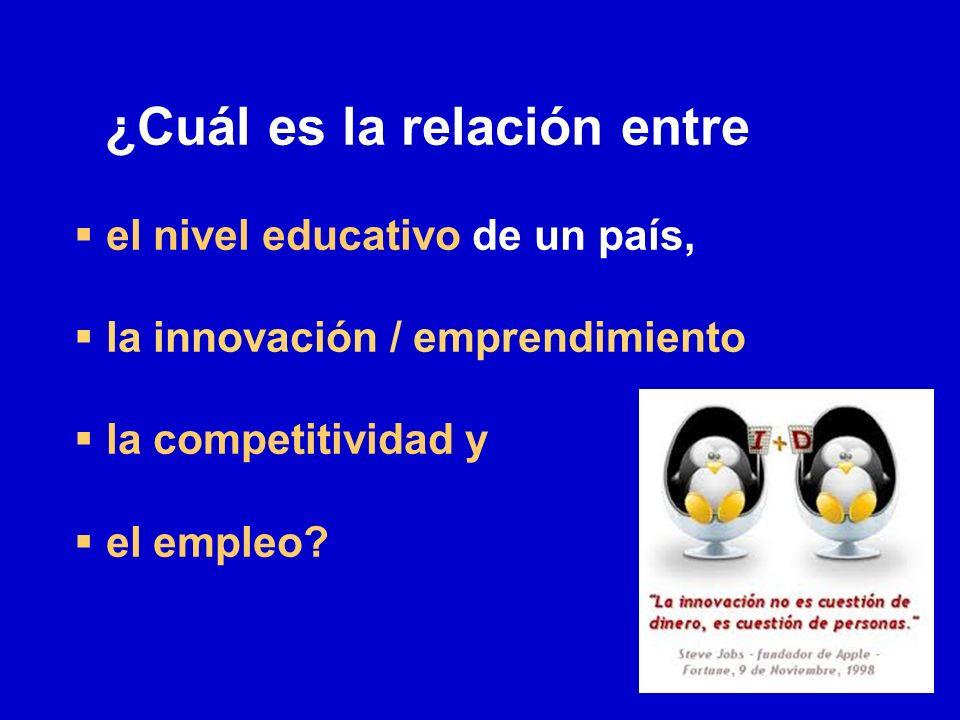 ¿Cuál es la relación entre el nivel educativo de un país, la innovación / emprendimiento la competitividad y el empleo?