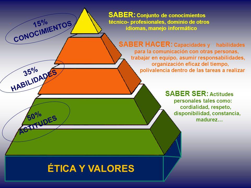 SABER: Conjunto de conocimientos técnico- profesionales, dominio de otros idiomas, manejo informático SABER HACER: Capacidades y habilidades para la c