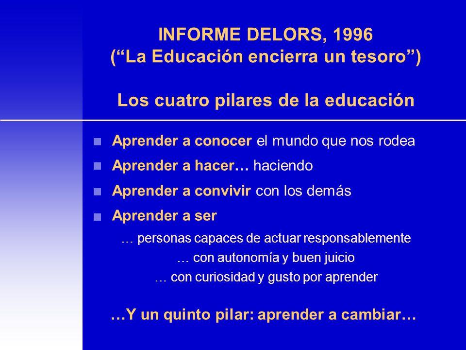 INFORME DELORS, 1996 (La Educación encierra un tesoro) Los cuatro pilares de la educación Aprender a conocer el mundo que nos rodea Aprender a hacer…
