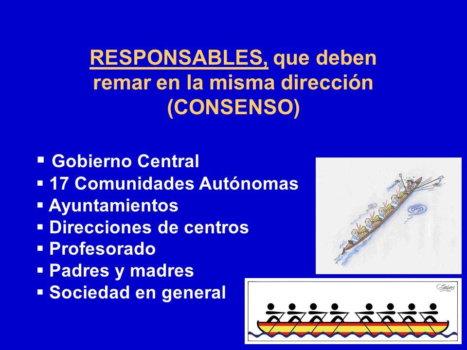 RESPONSABLES, que deben remar en la misma dirección (CONSENSO) Gobierno Central 17 Comunidades Autónomas Ayuntamientos Direcciones de centros Profesor