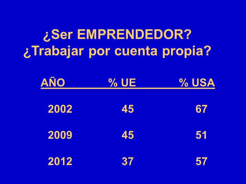 ¿Ser EMPRENDEDOR? ¿Trabajar por cuenta propia? AÑO % UE % USA 20024567 20094551 20123757