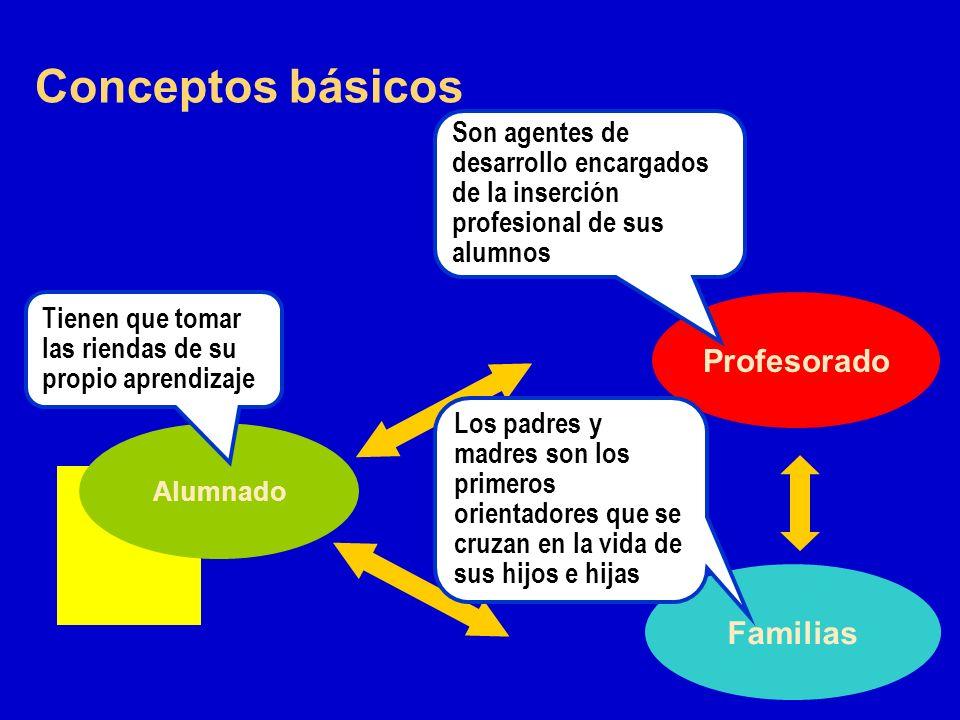 Conceptos básicos Profesorado Alumnado Familias Tienen que tomar las riendas de su propio aprendizaje Son agentes de desarrollo encargados de la inser