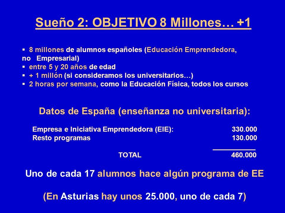 Sueño 2: OBJETIVO 8 Millones… +1 8 millones de alumnos españoles (Educación Emprendedora, no Empresarial) entre 5 y 20 años de edad + 1 millón (si con