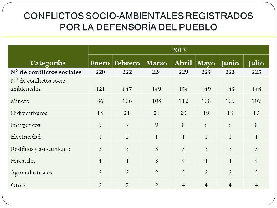 Categorías 2013 EneroFebreroMarzoAbrilMayoJunioJulio N° de conflictos sociales220222224229225223225 N° de conflictos socio- ambientales121147149154149